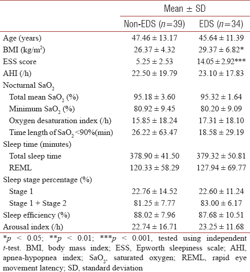 Table 4: Physiological and polysomnographic parameters of female obstructive sleep apnea syndrome patients with and without excessive daytime sleepiness (<i>n</i>=73)